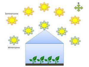 Gewächshaus Sonnenausrichtung
